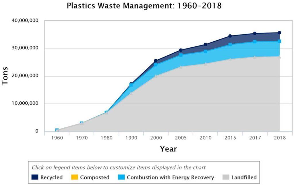 plastics waste management graph